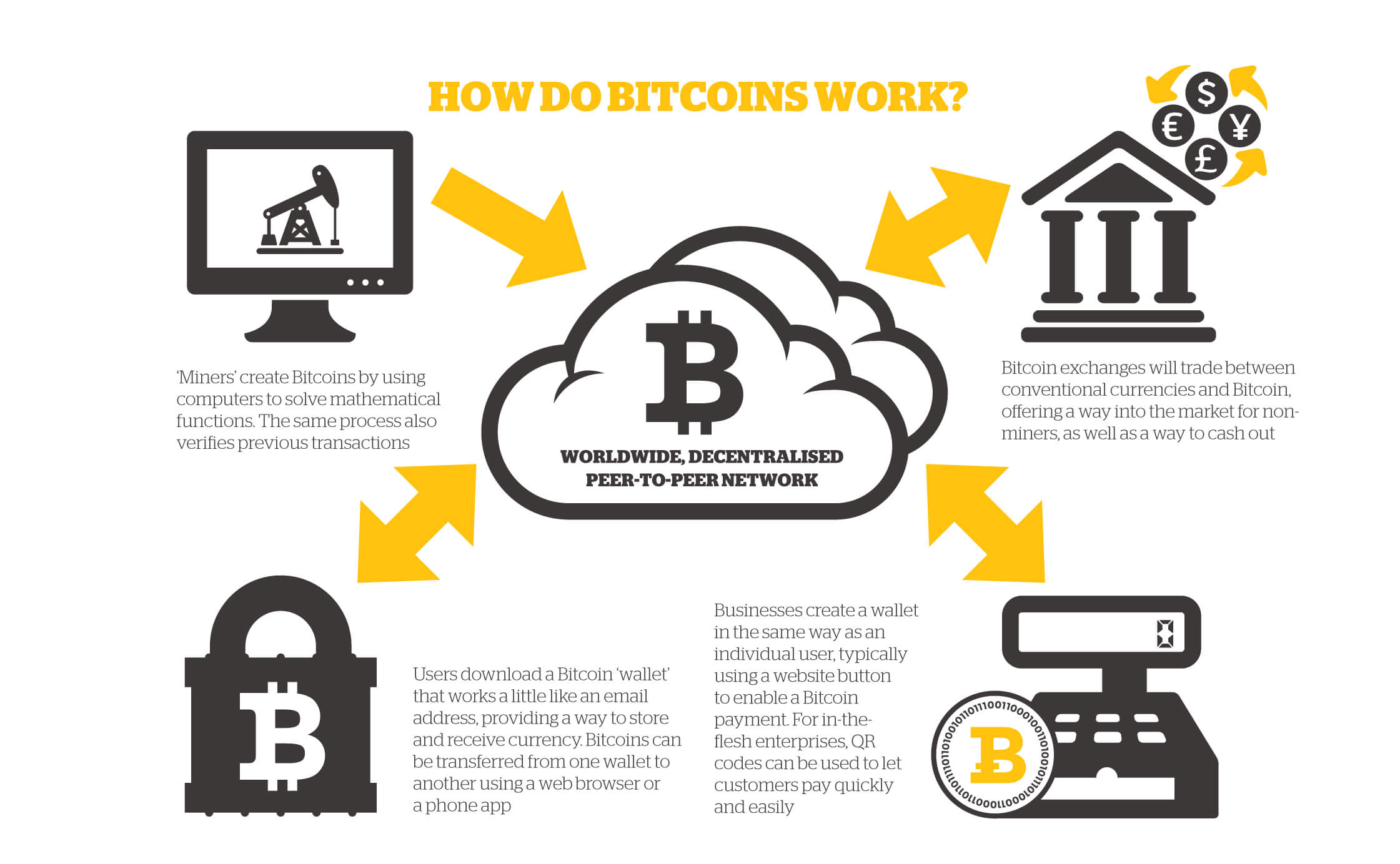 create bitcoin transaction