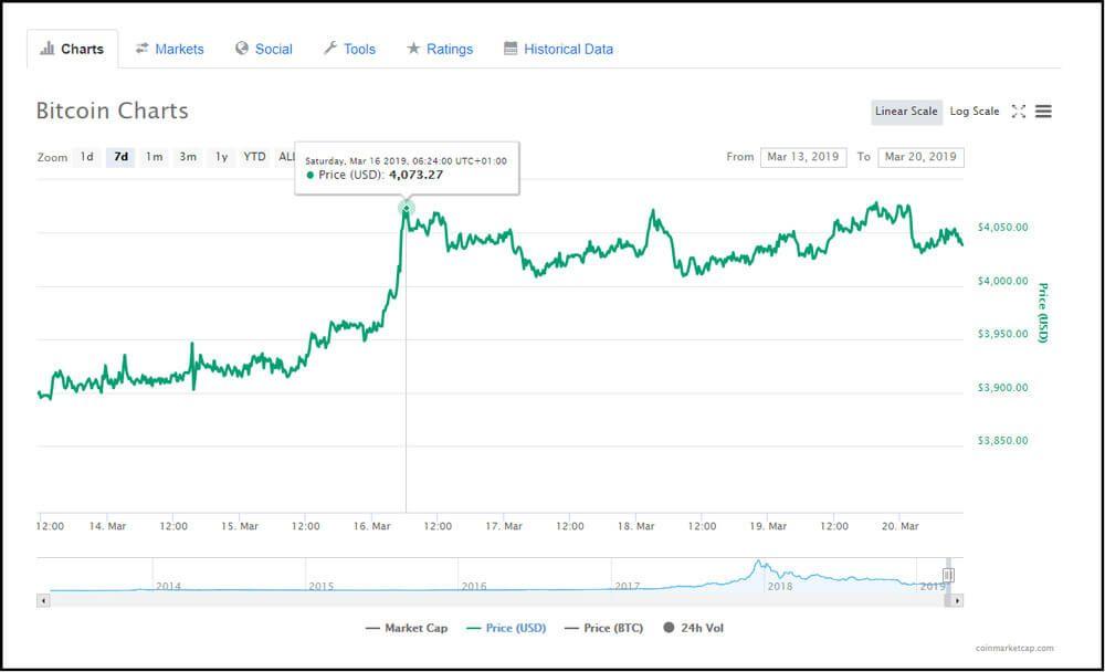 Bitcoin chart weekly chart.