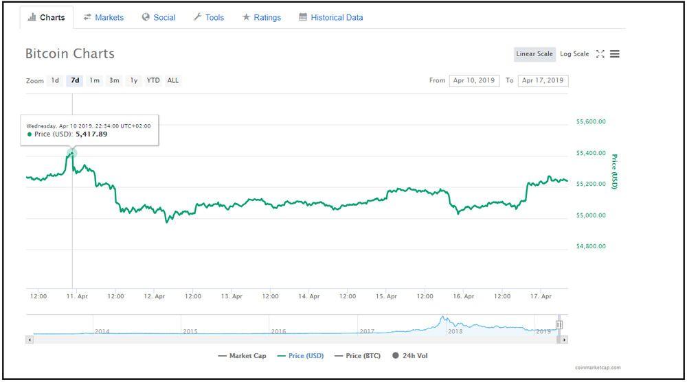 Bitcoin charts screenshots.