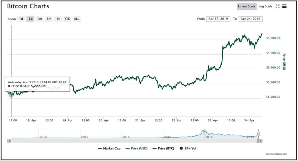 Bitcoin charts.