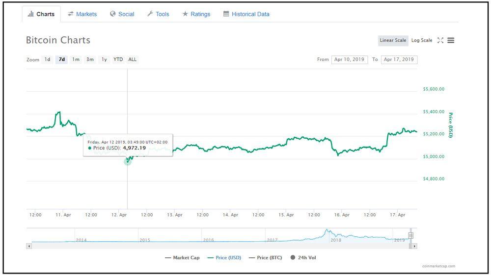 Bitcoin charts representing the Bitcoin price screenshot.