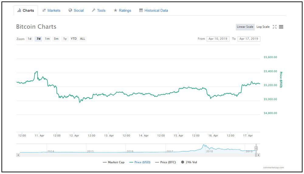 Bitcoin chart representing the Bitcoin price screenshot.