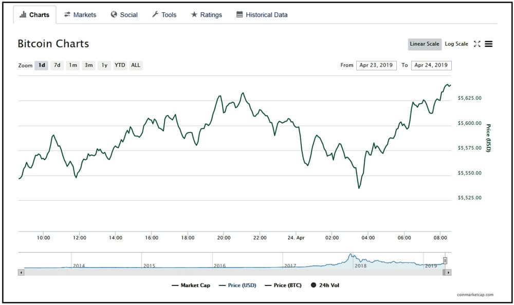 Bitcoin charts screenshot.
