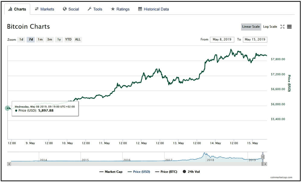 Bitcoin price chart that shows 5897.88 Bitcoin worth.