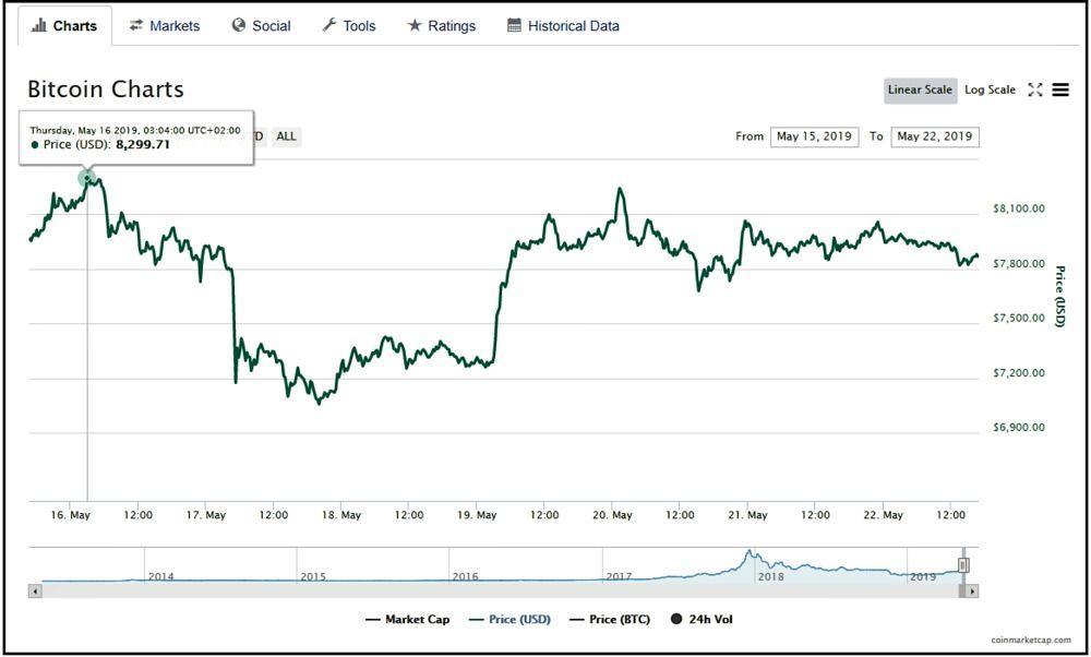 Bitcoin chart showing 8.299.71 dollar price.