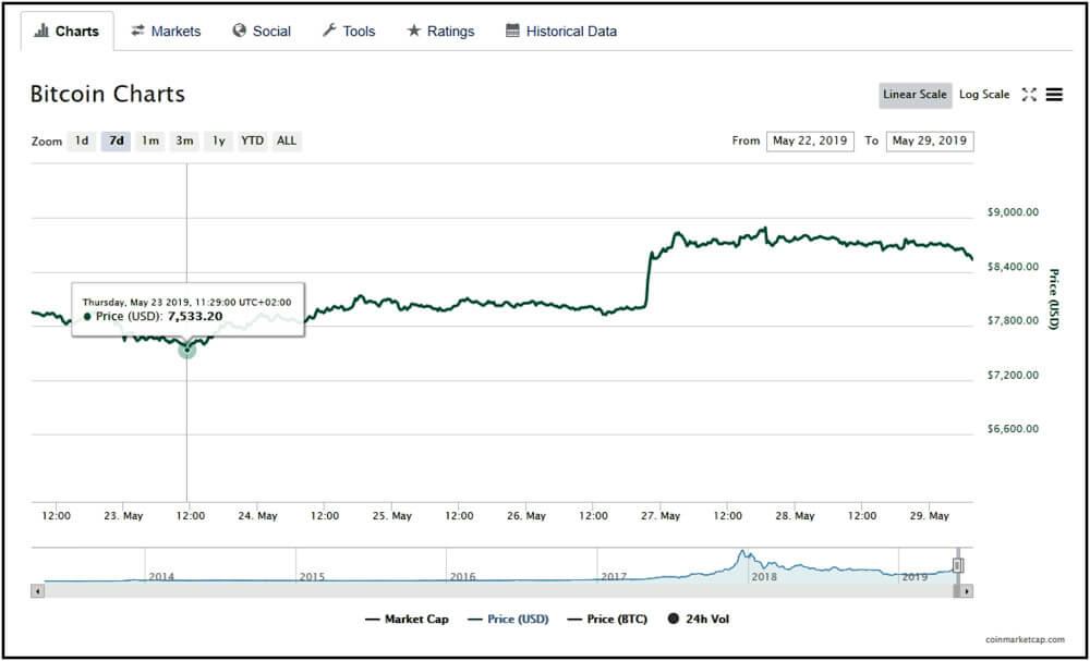 Bitcoin Charts showing 7.533.20 dollar price.