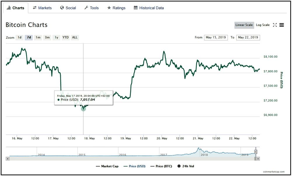 Bitcoin chart price analysis showing 7057.04 dollar price.