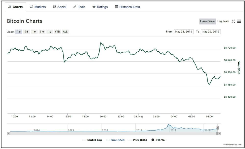 Bitcoin chart screenshot.