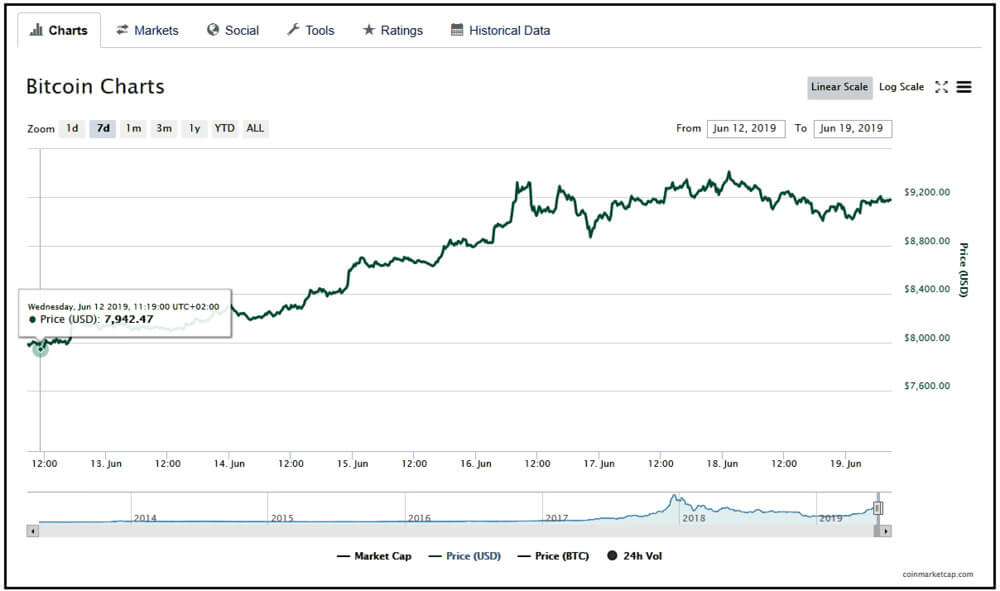 Bitcoin price chart showing the Bitcoin worth in dollars.