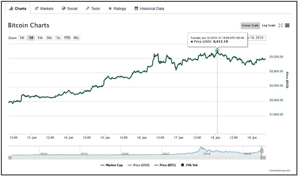 Bitcoin price chart screenshot.