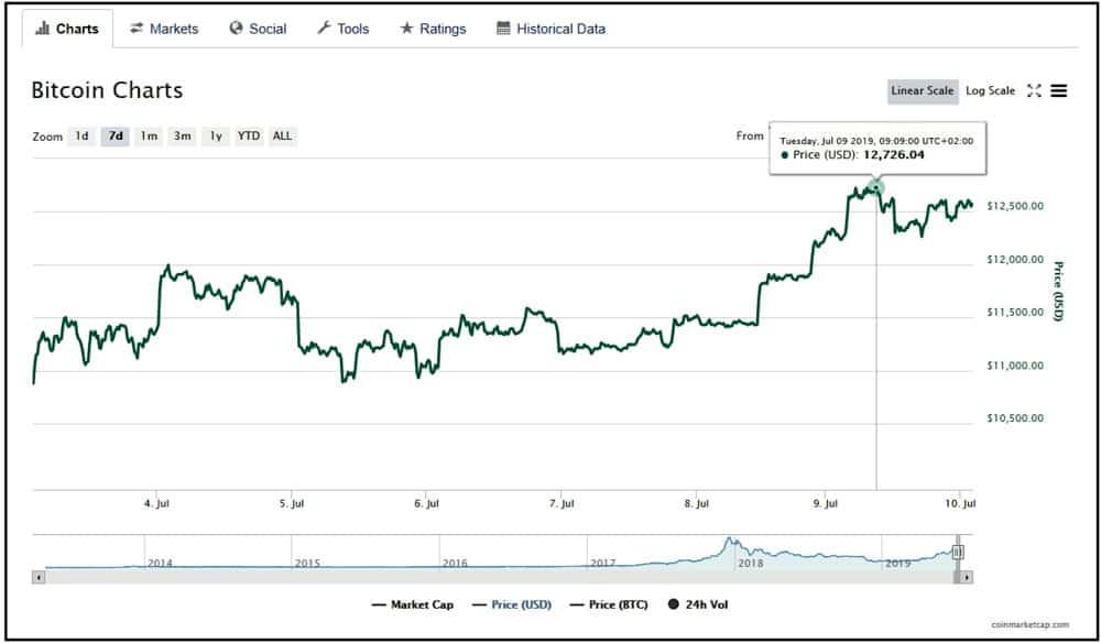 bitcoin value total